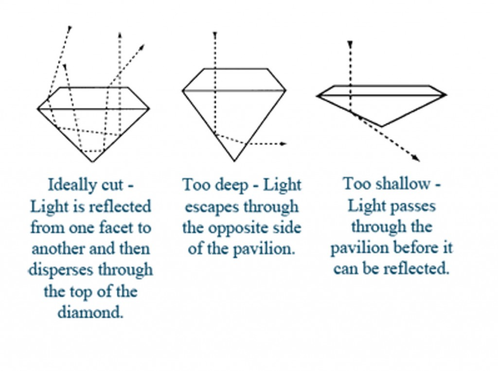 Formes de diamants